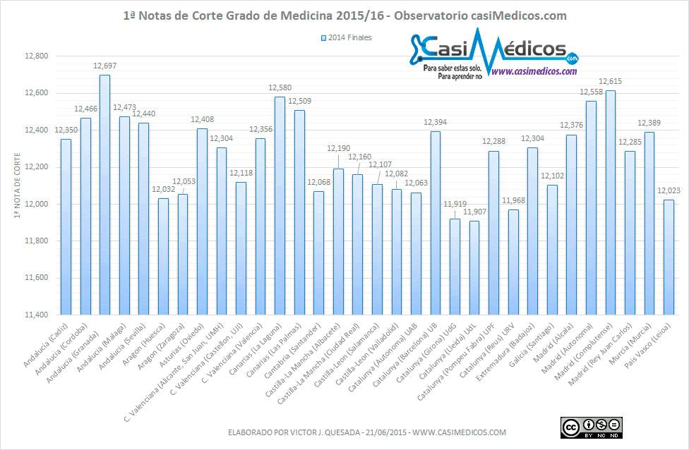 notasmedicinaobservatorio2015