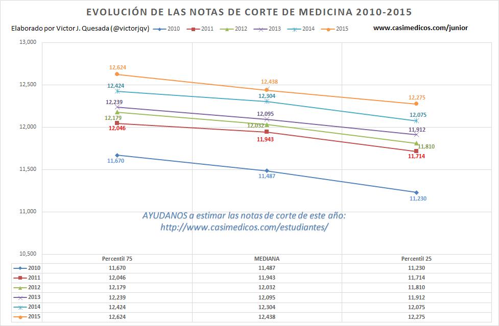 evolucionnotascorte2015