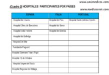 HOSPITALES PARTICIPANTES POR PAÍSES