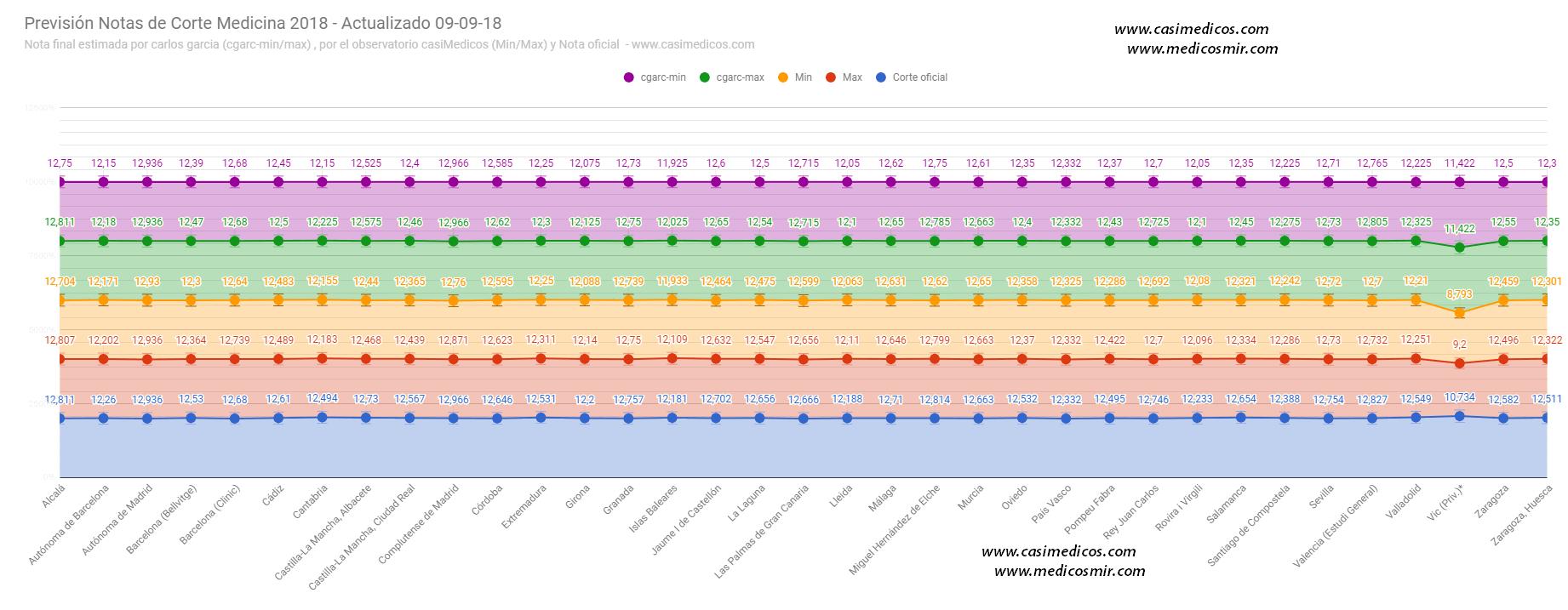 Notas de corte de Medicina 2018/2019 -estimación de notas finales