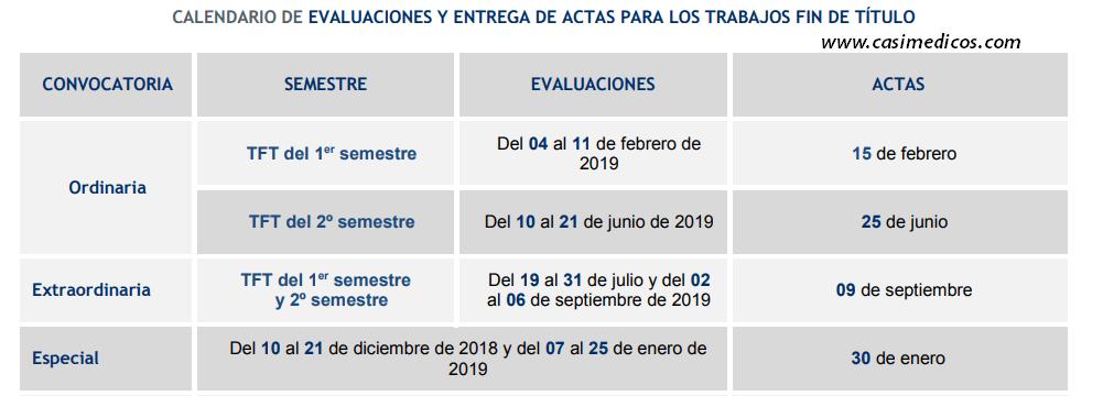 CALENDARIO DE EVALUACIONES Y ENTREGA DE ACTAS PARA LOS TRABAJOS FIN DE TÍTULO ULPGC 2019