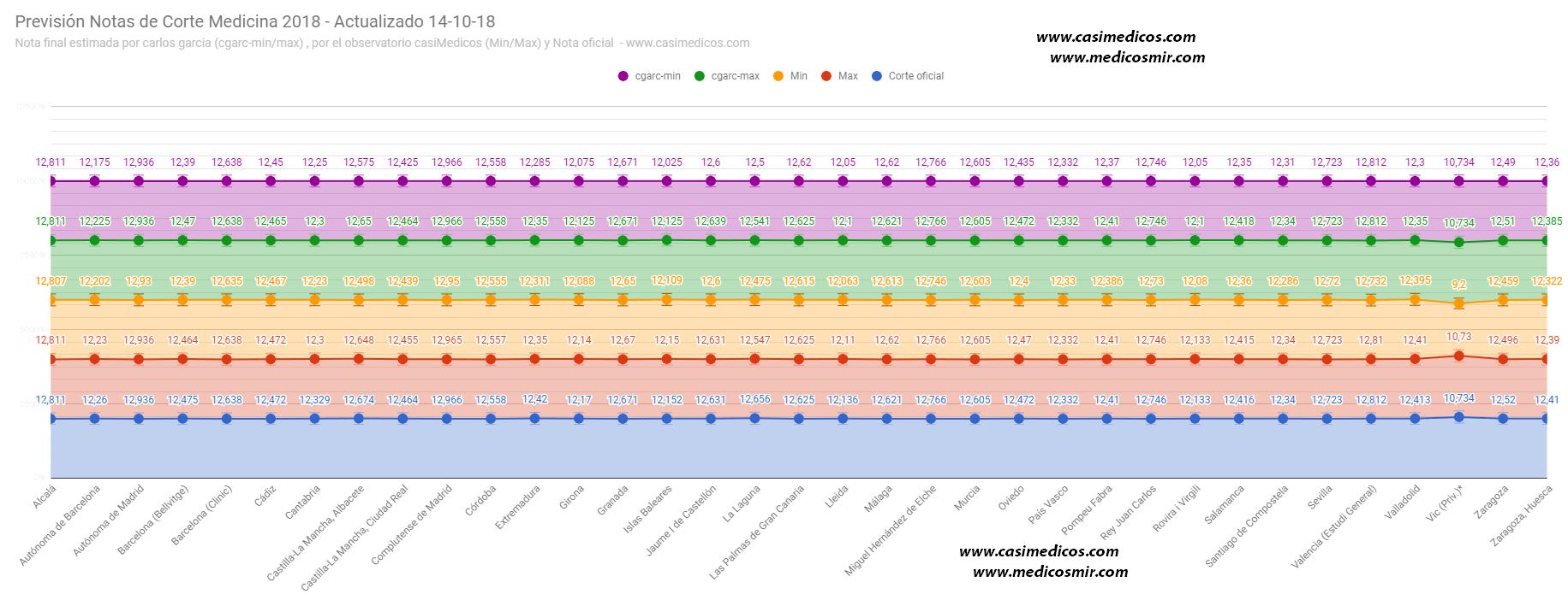 Notas de corte de Medicina 2018/2019 -estimación de notas finales a 14-10-18