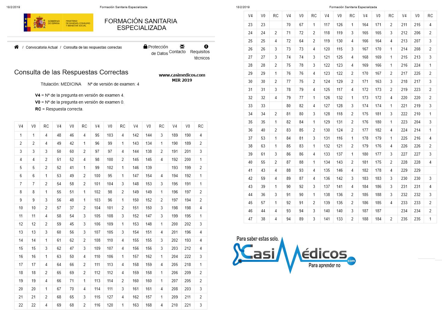 Respuestas Correctas MIR 2019 versión 0