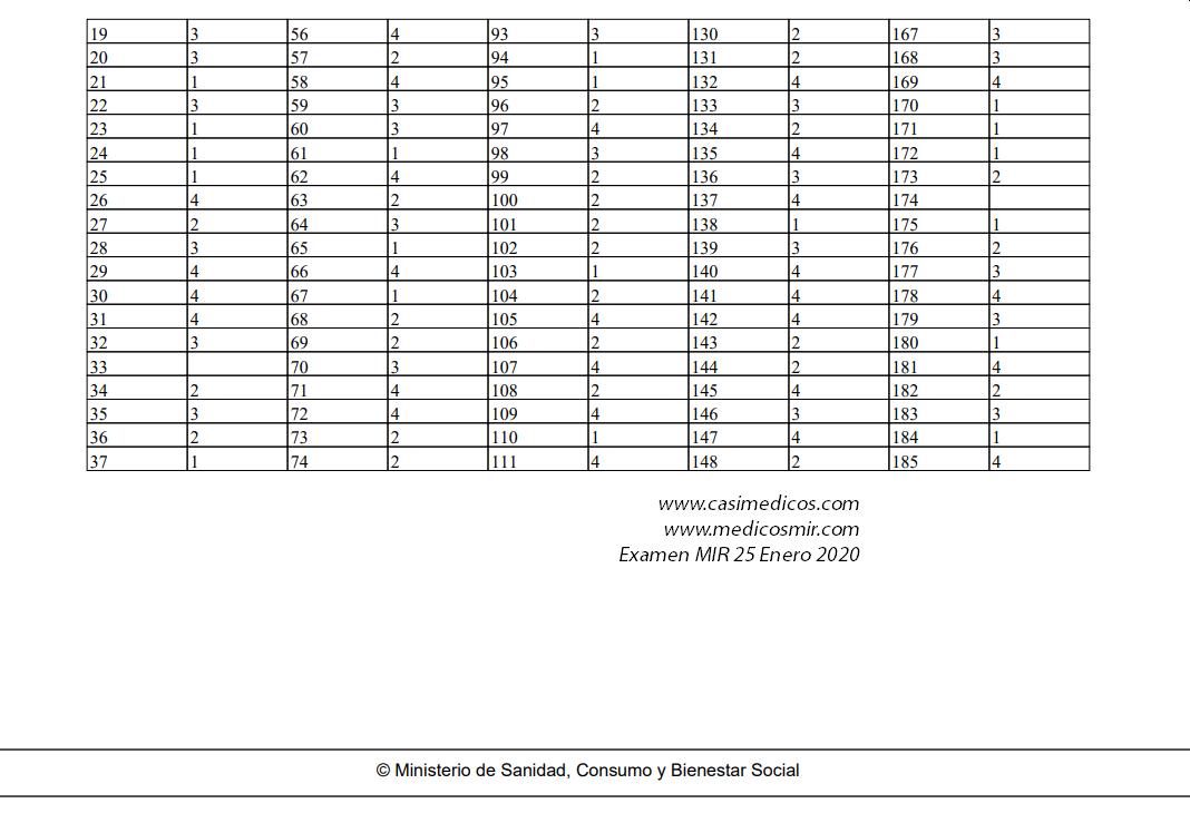 respuestas definitivas del Ministerio al examen MIR de enero de 2020