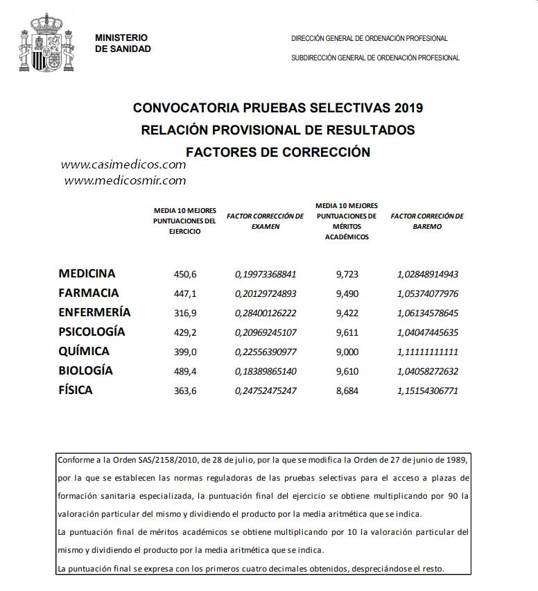 CONVOCATORIA PRUEBAS SELECTIVAS 2019 RELACIÓN PROVISIONAL DE RESULTADOS FACTORES DE CORRECCIÓN