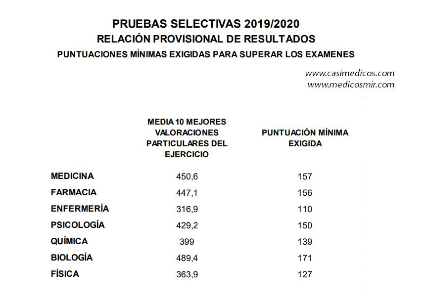 PRUEBAS SELECTIVAS 2019/2020 RELACIÓN PROVISIONAL DE RESULTADOS PUNTUACIONES MÍNIMAS EXIGIDAS PARA SUPERAR LOS EXAMENES