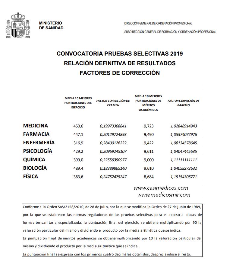 Factores de corrección MIR 2019-2020