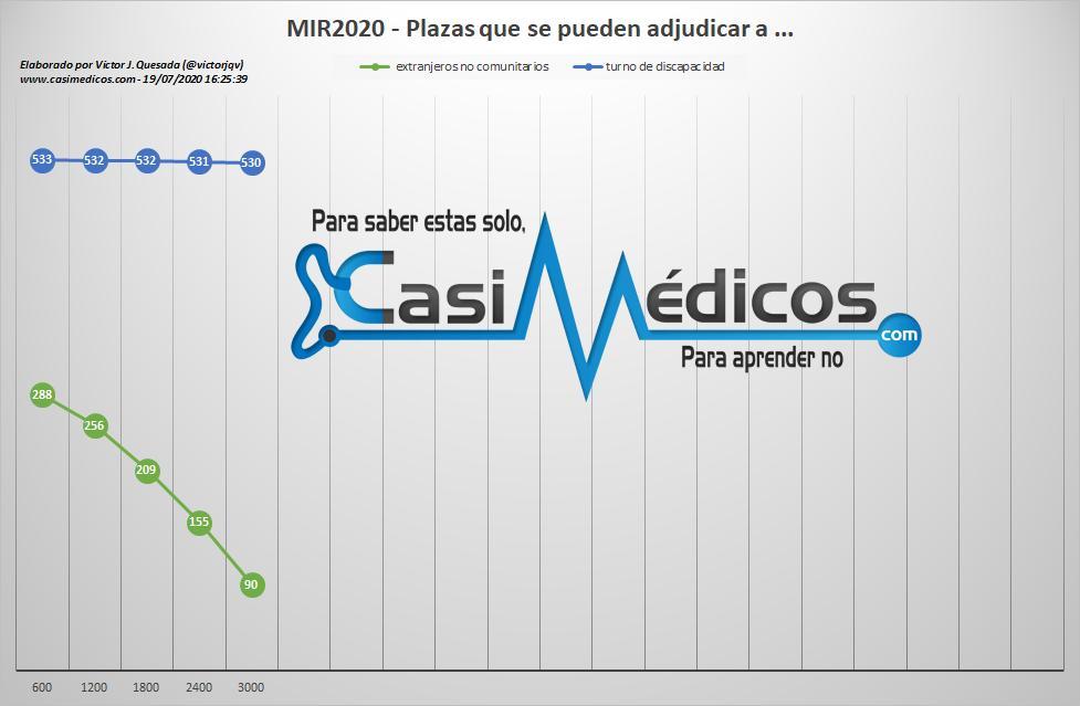(Pulsa en la imagen para agrandarla) Número de plazas que se pueden adjudicar a ciudadanos extranjeros no comunitarios y plazas que se pueden adjudicar a aspirantes que optan por el turno de discapacidad 19-7-20