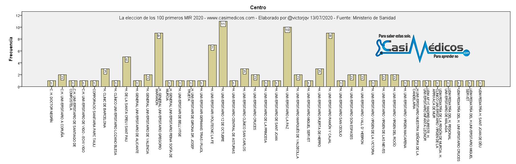 La elección de los 100 primeros MIR 2020 - centro