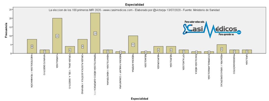 La eleccion de los 100 primeros MIR 2020 - especialidad