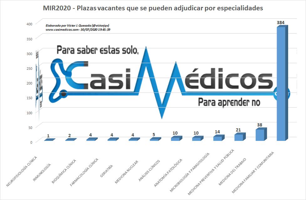 Cupo máximo de plazas a adjudicar por especialidad el 31/07/2020