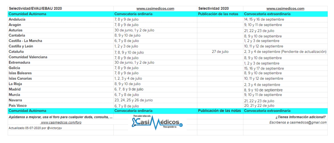 Fechas Selectividad/EVAU/EBAU 2020