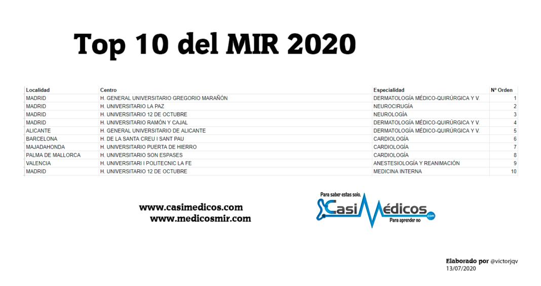 Top 10 del MIR 2020