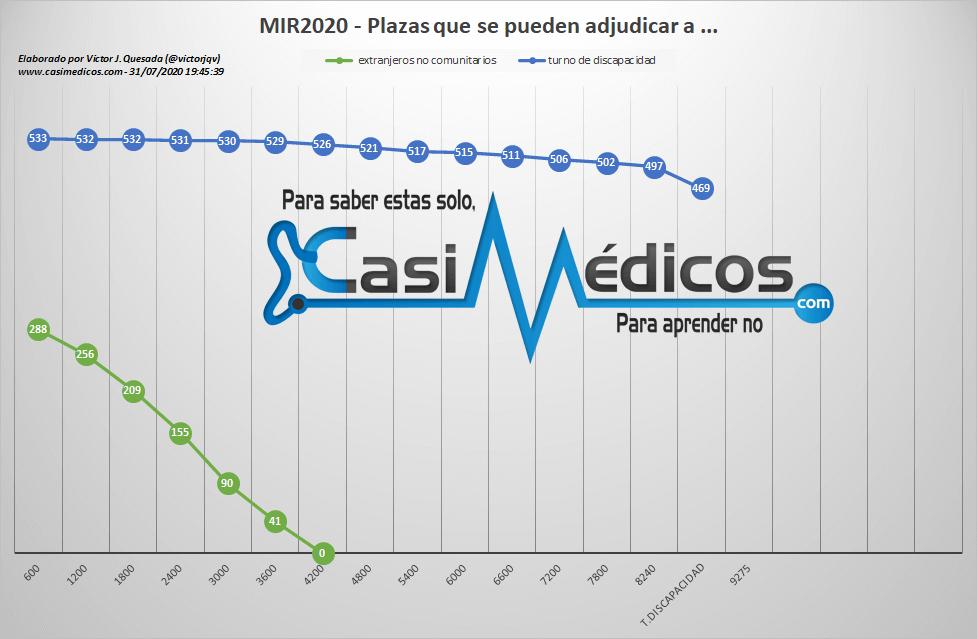 Evolución plazas disponibles para extranjeros no comunitarios y turno discapacidad MIR 2020