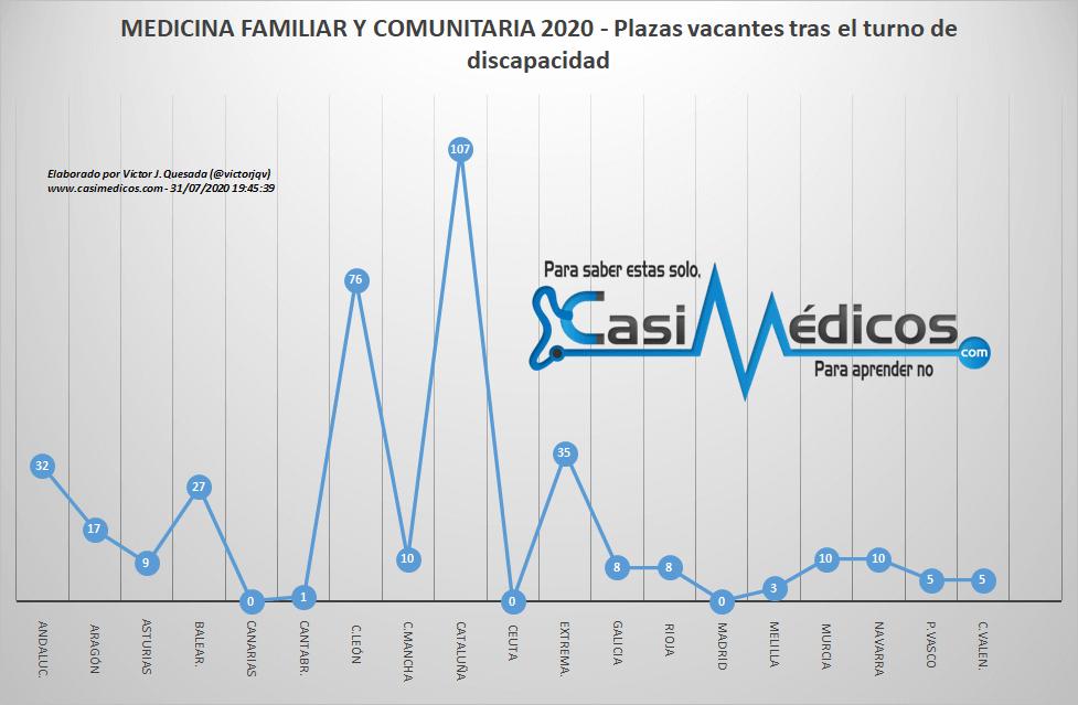 Plazas vacantes de MEDICINA FAMILIAR Y COMUNITARIA tras el turno de discapacidad - MIR 2020