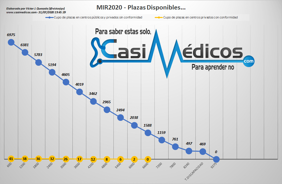 Evolución plazas Vacantes MIR 2020