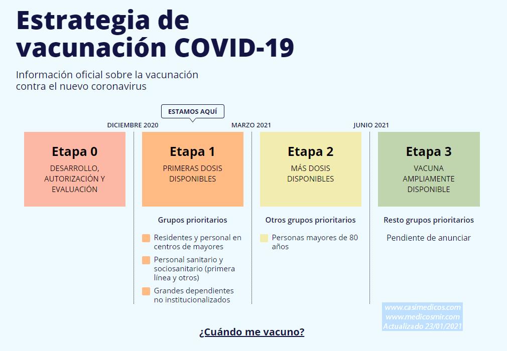 Actualización 2 de la Estrategia de vacunación COVID-19