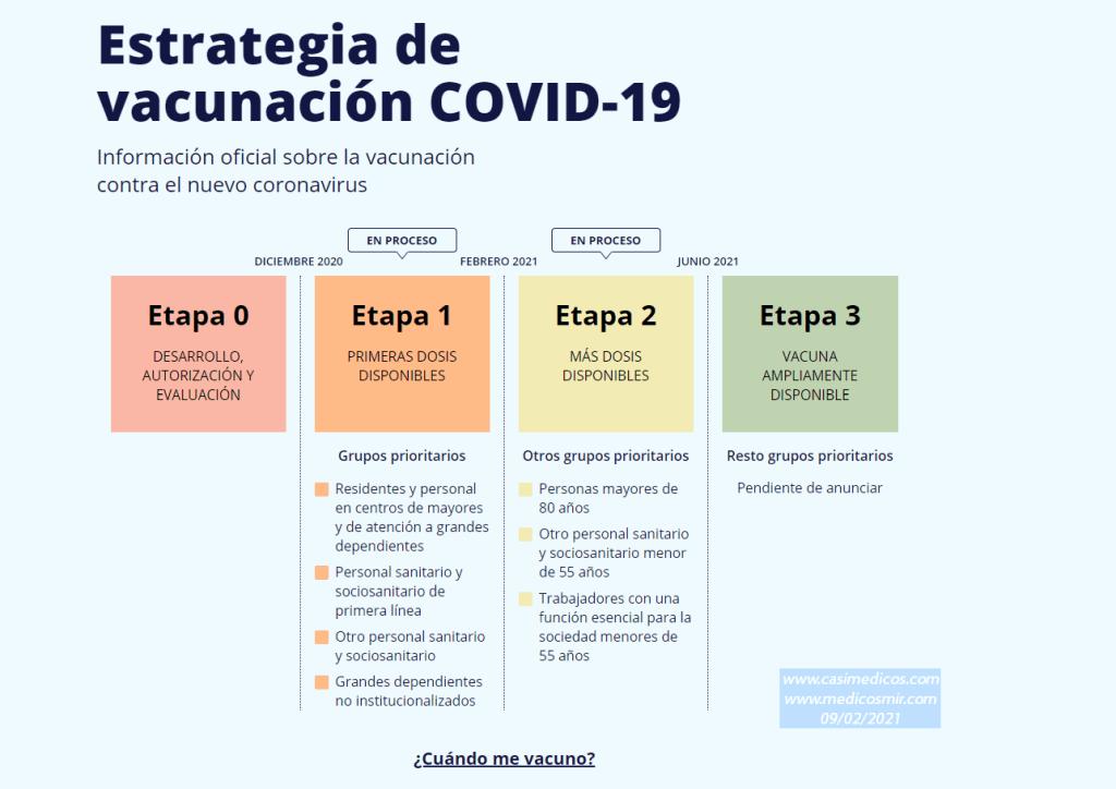 Actualización 3 de la Estrategia de Vacunación COVID-19