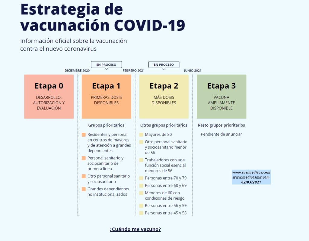 Actualización 4 de la Estrategia de Vacunación COVID-19