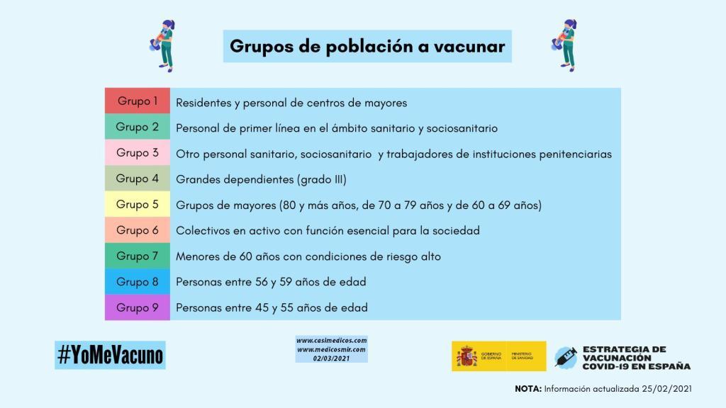 El 26 de febrero de 2021 fue Publicada la Actualización 4 de la Estrategia de vacunación frente a la COVID-19 en España
