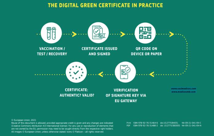 El Certificado Verde Digital de Vacunación