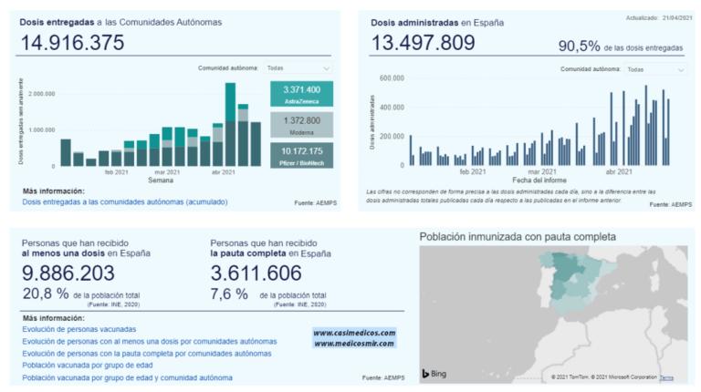 Actualización 6 de la Estrategia de Vacunación COVID-19 en España