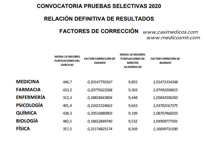 Factores de corrección mir 2021