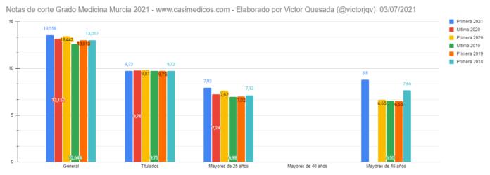 Notas de corte PRIMERA LISTA de Murcia 2021