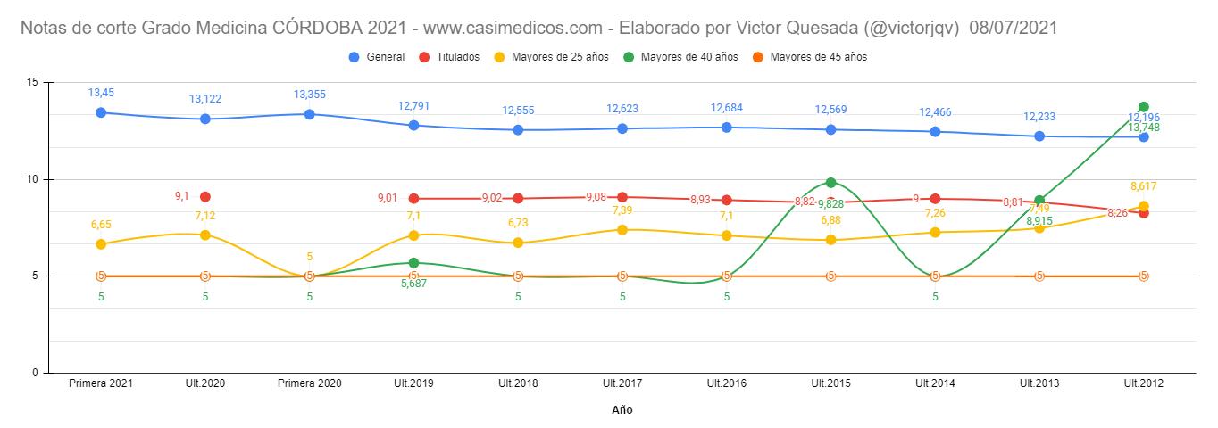 Notas de corte PRIMERA LISTA de Córdoba curso 2021/2022 (8 julio)