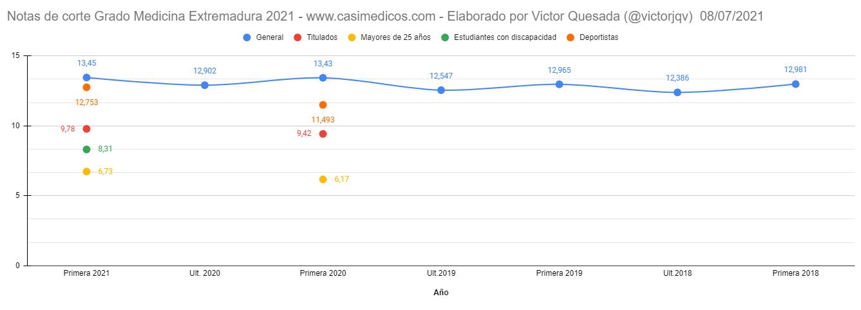Notas de corte para entrar en Medicina en Extremadura curso 2021/2022 (8 julio)