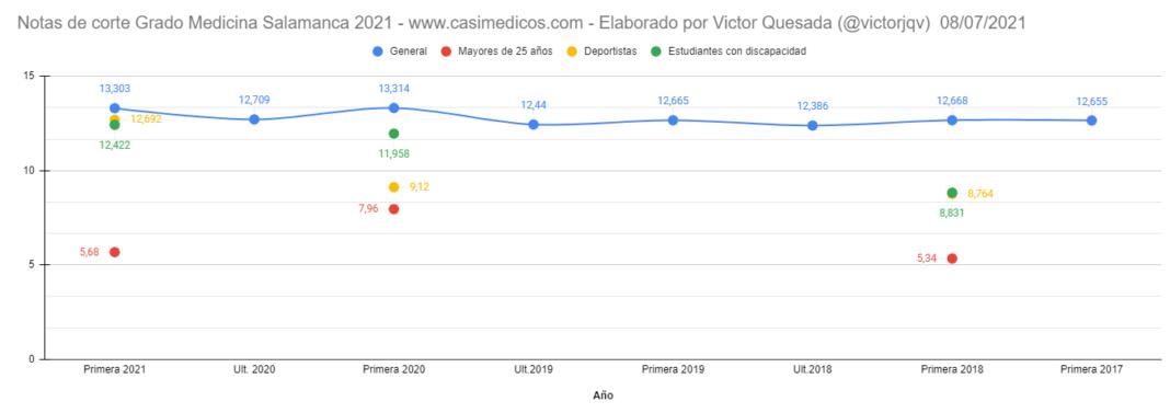 Notas de corte para entrar en Medicina en Salamanca curso 2021/2022 (8 julio)