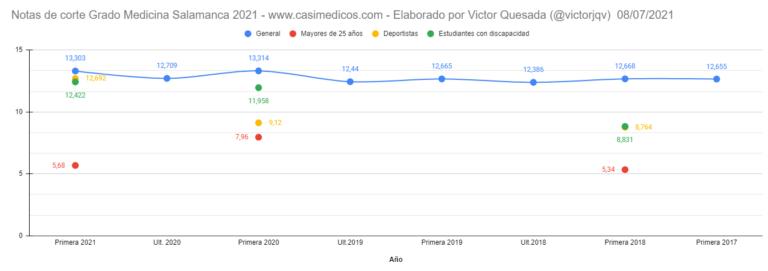 Notas de corte para entrar en Medicina en Castilla y León curso 2021/2022 (8 julio)