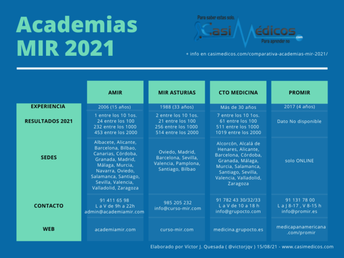 Comparativa Academias MIR 2021